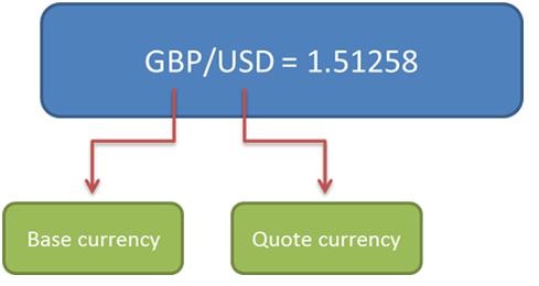 cara membaca forex quote belajar trading forex price action